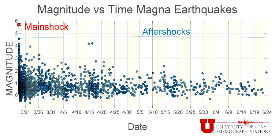 Magnitude vs Time
