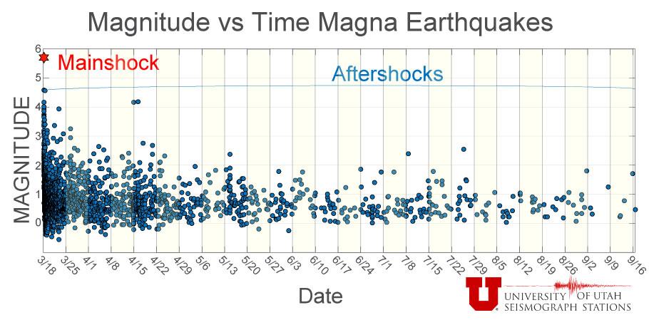 Magnitude vs Time